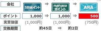nanacoからANAマイル