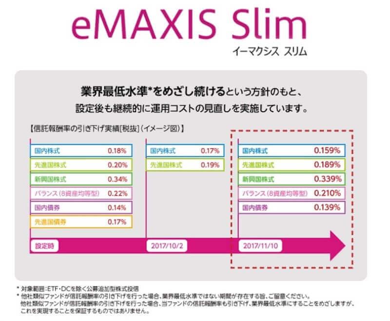 eMAXIS Slim信託報酬引き下げ