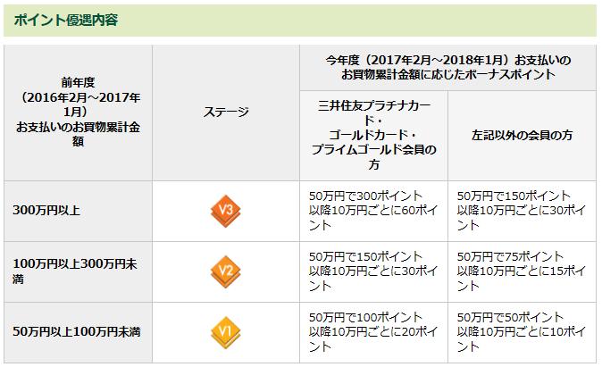 三井住友VISAステージ表