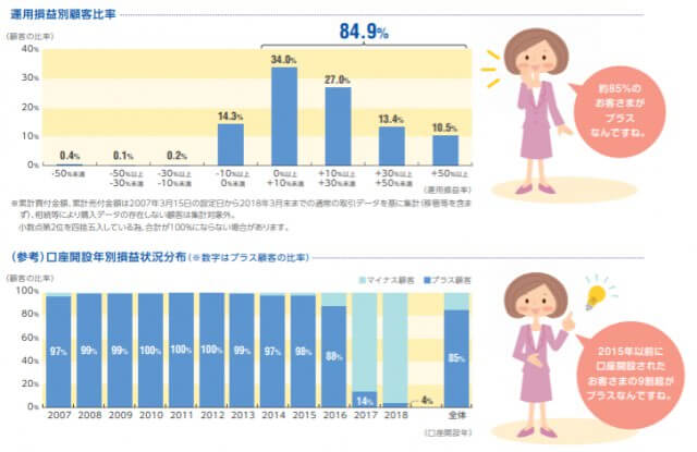 セゾン投信_共通KPI