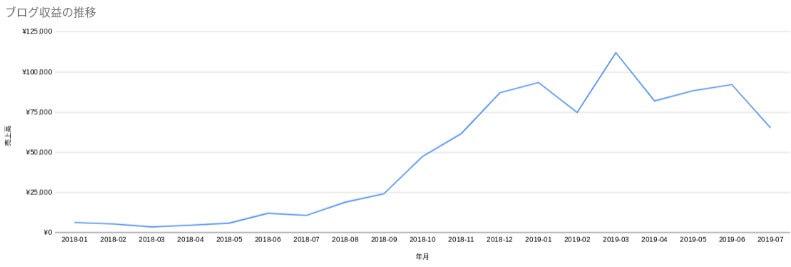 ブログ収益の推移グラフ