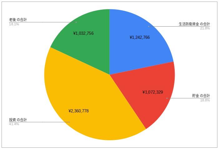 シーア名義|資産配分(円グラフ)